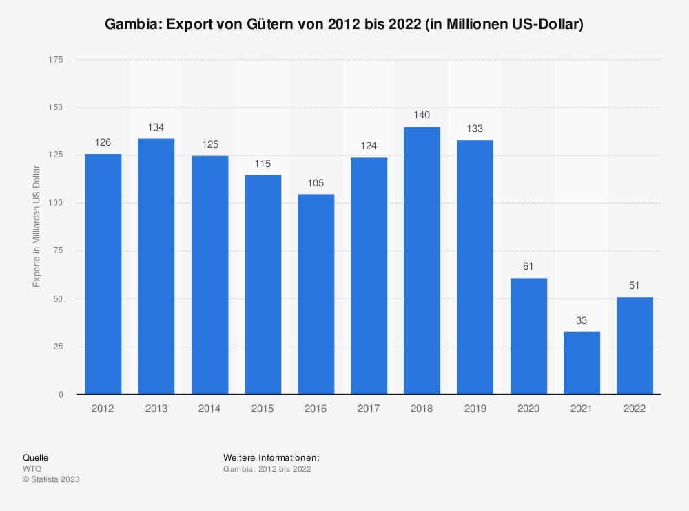 Statistik: Gambia: Export von Gütern von 2009 bis 2019 (in Milliarden US-Dollar) | Statista