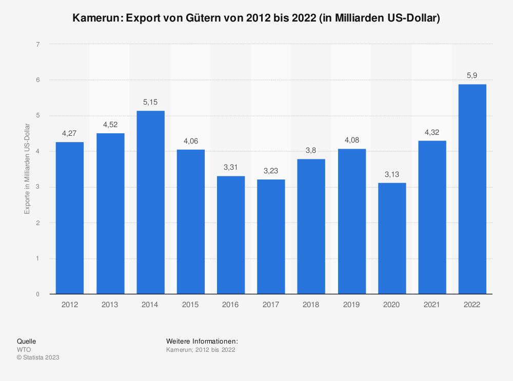 Statistik: Kamerun: Export von Gütern von 2009 bis 2019 (in Milliarden US-Dollar) | Statista