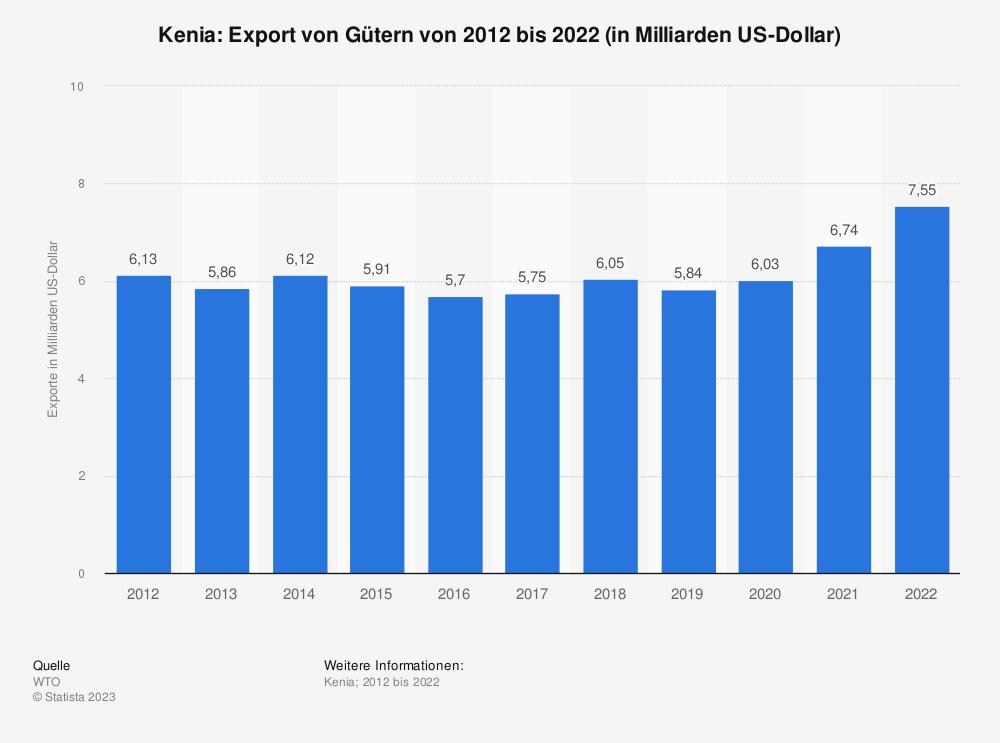 Statistik: Kenia: Export von Gütern von 2008 bis 2018 (in Milliarden US-Dollar) | Statista