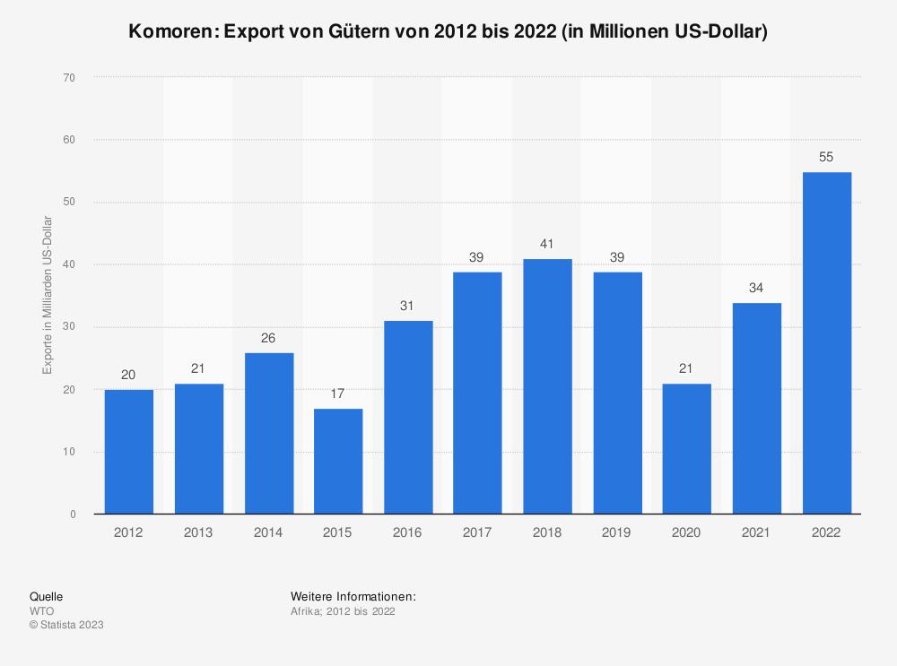 Statistik: Komoren: Export von Gütern von 2008 bis 2018 (in Milliarden US-Dollar) | Statista