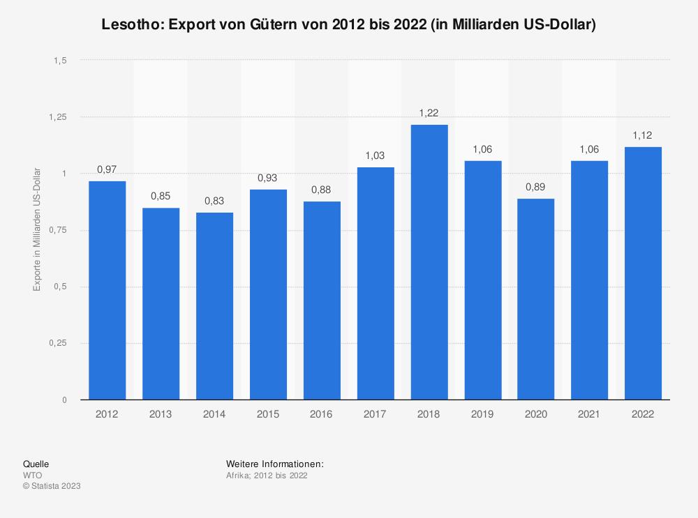 Statistik: Lesotho: Export von Gütern von 2009 bis 2019 (in Milliarden US-Dollar) | Statista