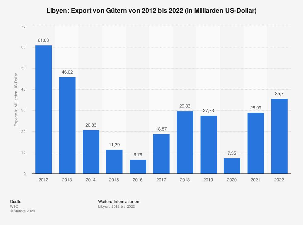 Statistik: Libyen: Export von Gütern von 2008 bis 2018 (in Milliarden US-Dollar) | Statista
