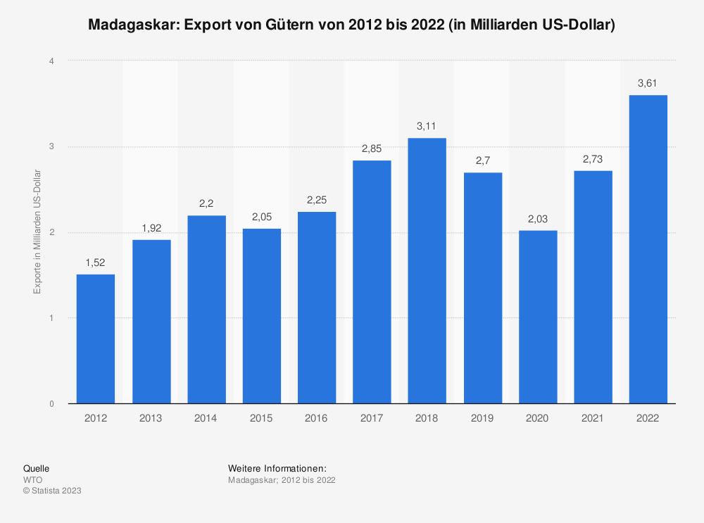 Statistik: Madagaskar: Export von Gütern von 2007 bis 2017 (in Milliarden US-Dollar) | Statista