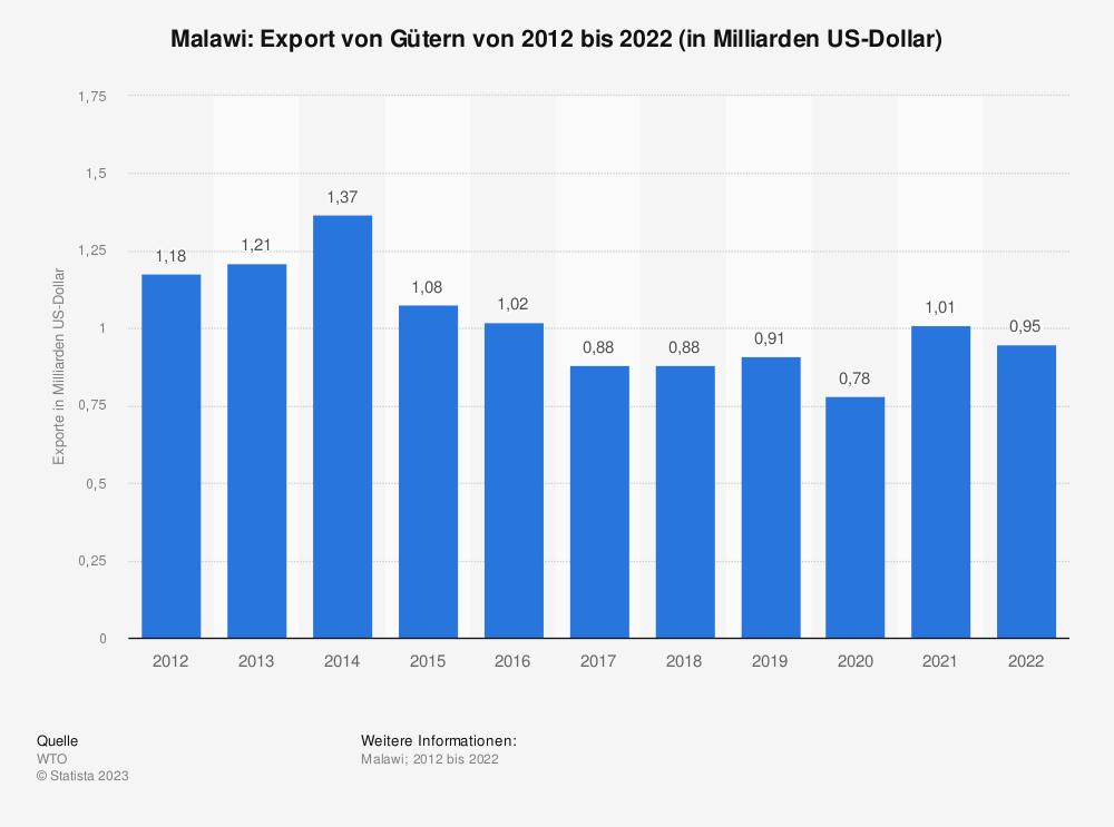 Statistik: Malawi: Export von Gütern von 2008 bis 2018 (in Milliarden US-Dollar) | Statista