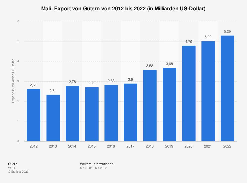Statistik: Mali: Export von Gütern von 2008 bis 2018 (in Milliarden US-Dollar) | Statista