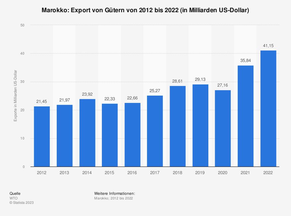 Statistik: Marokko: Export von Gütern von 2008 bis 2018 (in Milliarden US-Dollar) | Statista