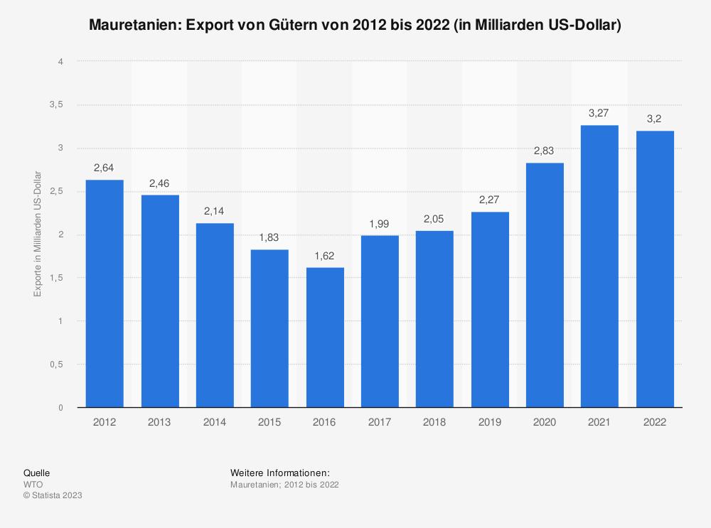 Statistik: Mauretanien: Export von Gütern von 2009 bis 2019 (in Milliarden US-Dollar) | Statista