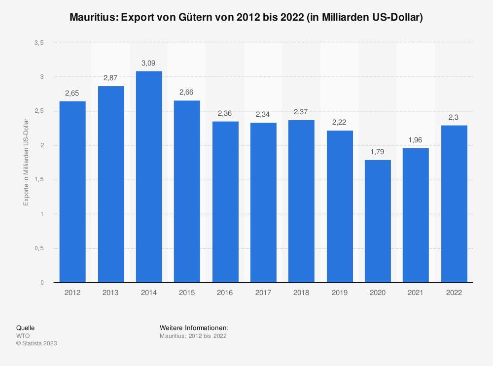 Statistik: Mauritius: Export von Gütern von 2008 bis 2018 (in Milliarden US-Dollar) | Statista