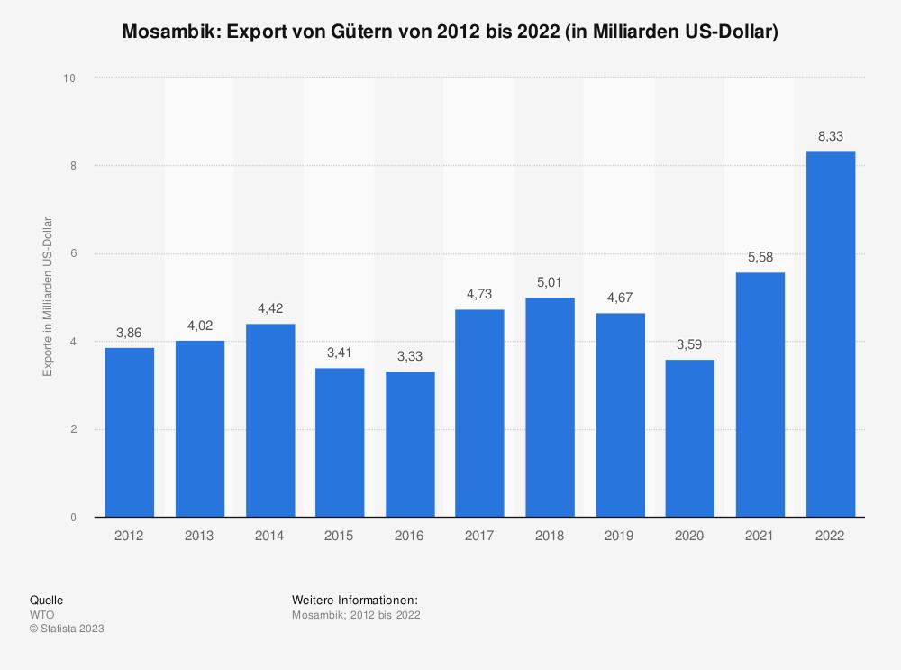 Statistik: Mosambik: Export von Gütern von 2008 bis 2018 (in Milliarden US-Dollar) | Statista