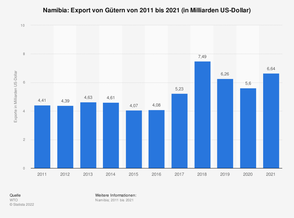 Statistik: Namibia: Export von Gütern von 2009 bis 2019 (in Milliarden US-Dollar) | Statista