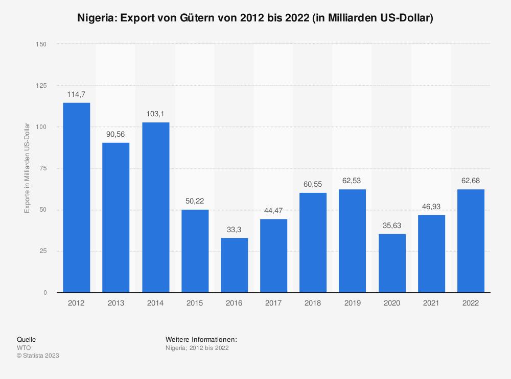 Statistik: Nigeria: Export von Gütern von 2008 bis 2018 (in Milliarden US-Dollar) | Statista
