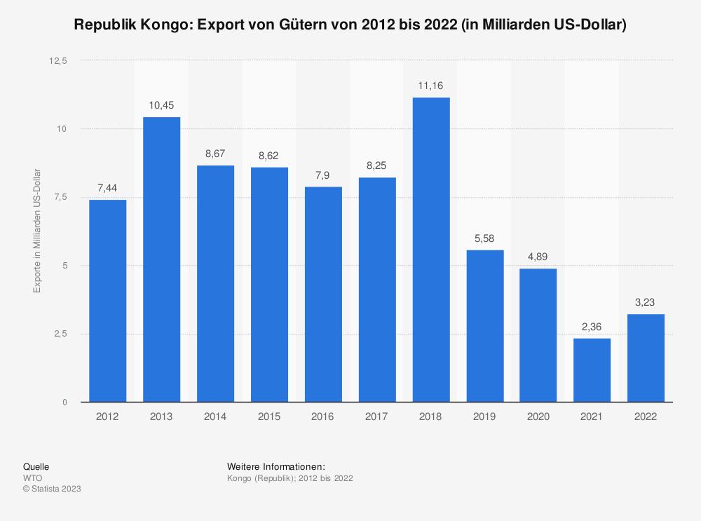 Statistik: Republik Kongo: Export von Gütern von 2008 bis 2018 (in Milliarden US-Dollar) | Statista