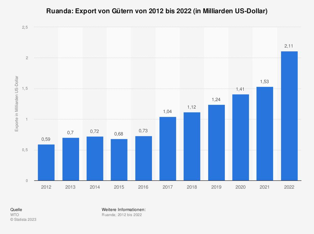 Statistik: Ruanda: Export von Gütern von 2009 bis 2019 (in Milliarden US-Dollar) | Statista