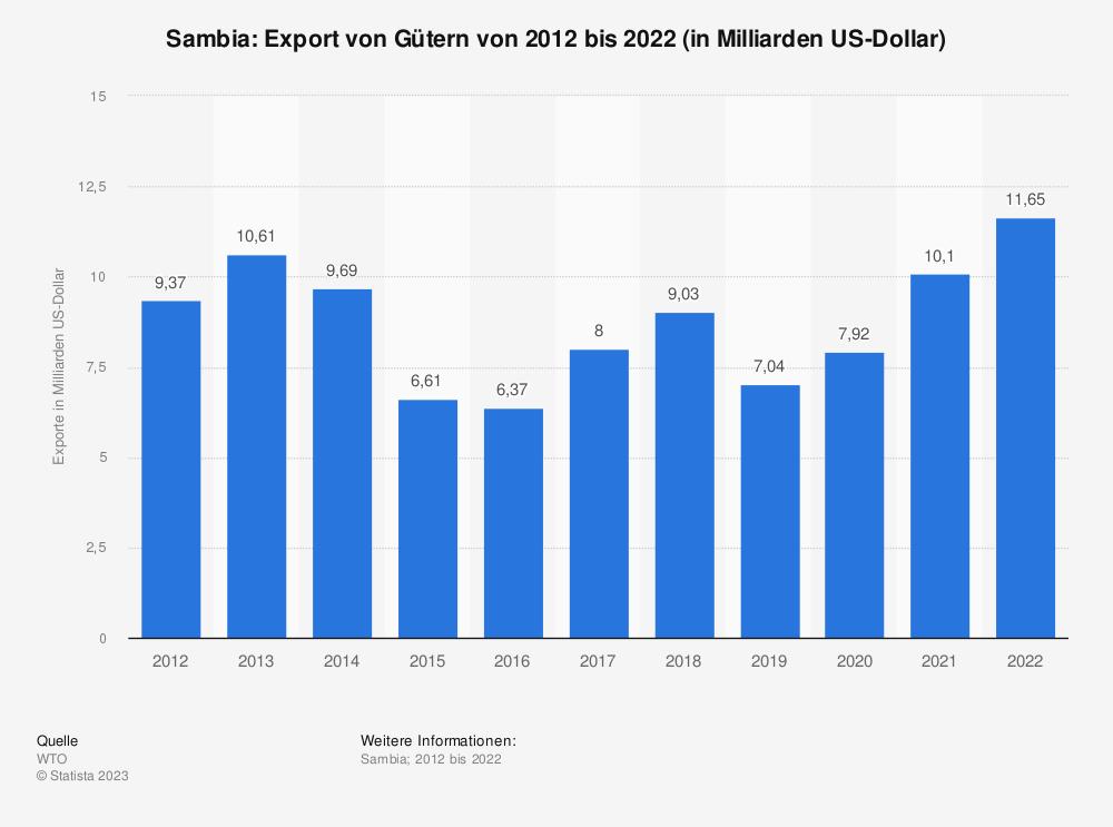 Statistik: Sambia: Export von Gütern von 2009 bis 2019 (in Milliarden US-Dollar) | Statista