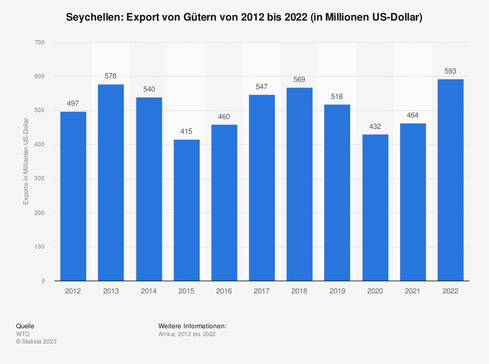 Statistik: Seychellen: Export von Gütern von 2010 bis 2020 (in Milliarden US-Dollar)   Statista