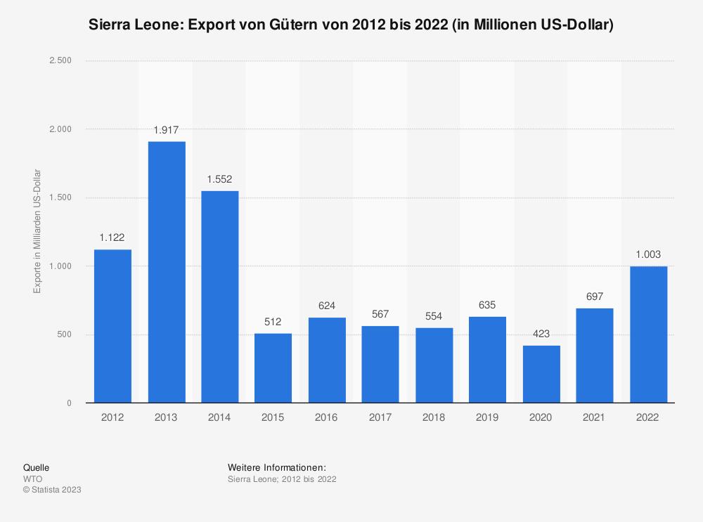 Statistik: Sierra Leone: Export von Gütern von 2010 bis 2020 (in Milliarden US-Dollar) | Statista