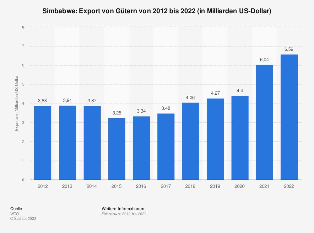 Statistik: Simbabwe: Export von Gütern von 2008 bis 2018 (in Milliarden US-Dollar) | Statista