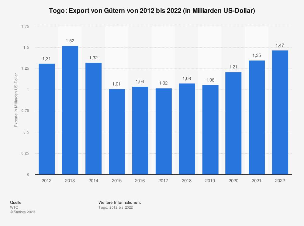 Statistik: Togo: Export von Gütern von 2008 bis 2018 (in Milliarden US-Dollar) | Statista