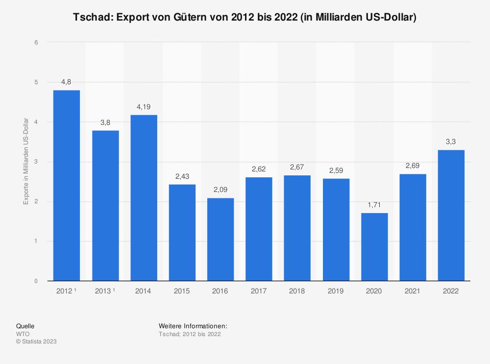 Statistik: Tschad: Export von Gütern von 2008 bis 2018 (in Milliarden US-Dollar) | Statista
