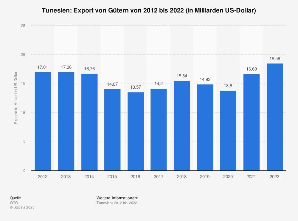 Statistik: Tunesien: Export von Gütern von 2010 bis 2020 (in Milliarden US-Dollar) | Statista