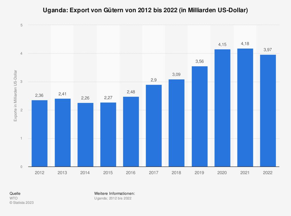 Statistik: Uganda: Export von Gütern von 2009 bis 2019 (in Milliarden US-Dollar) | Statista