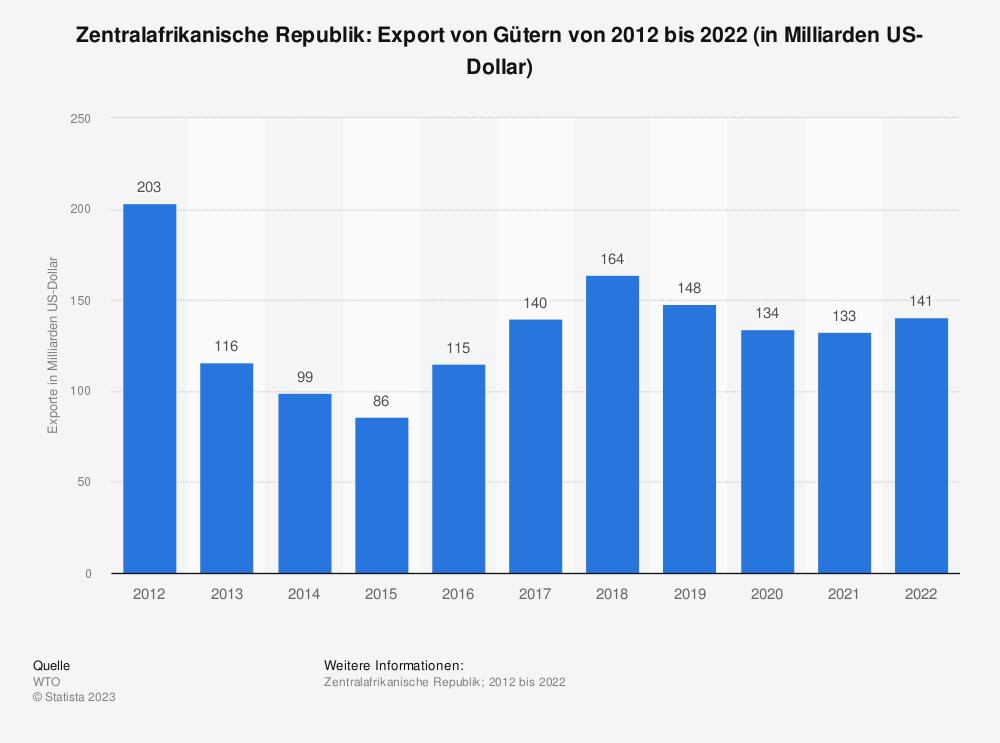 Statistik: Zentralafrikanische Republik: Export von Gütern von 2008 bis 2018 (in Milliarden US-Dollar) | Statista