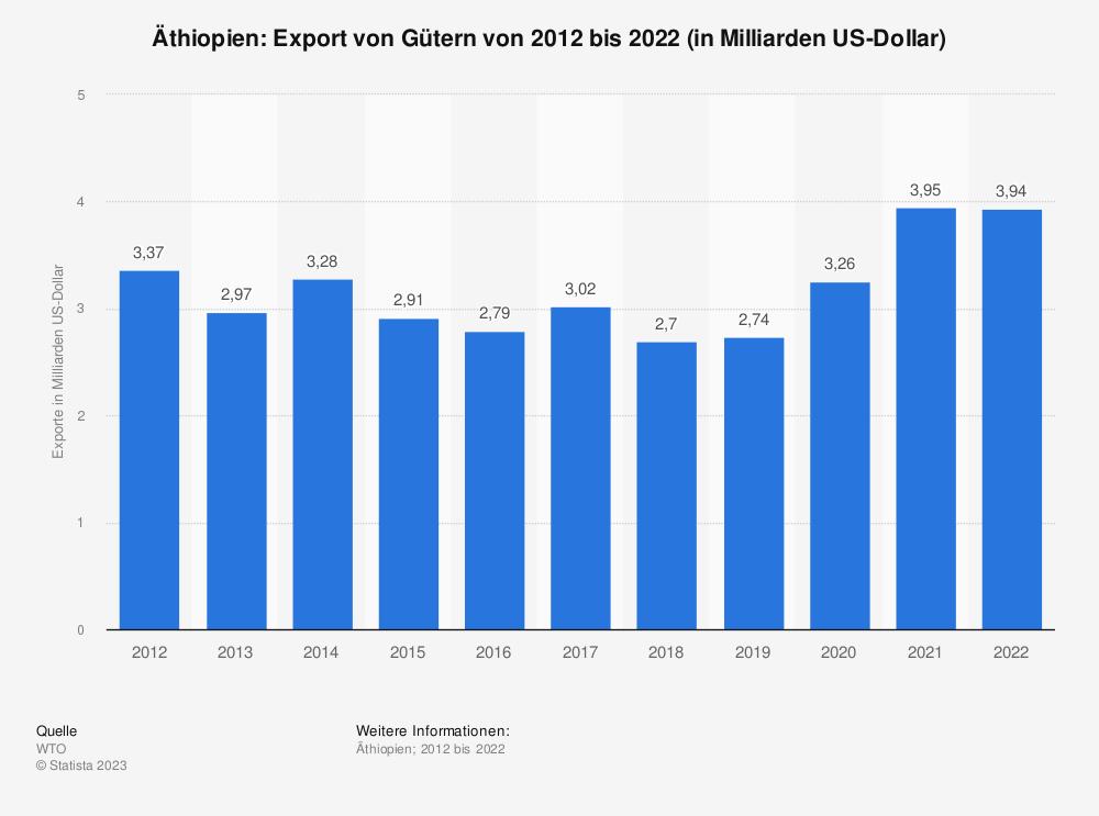 Statistik: Äthiopien: Export von Gütern von 2009 bis 2019 (in Milliarden US-Dollar) | Statista