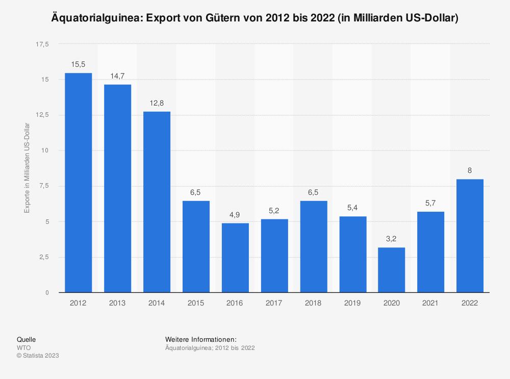 Statistik: Äquatorialguinea: Export von Gütern von 2009 bis 2019 (in Milliarden US-Dollar) | Statista