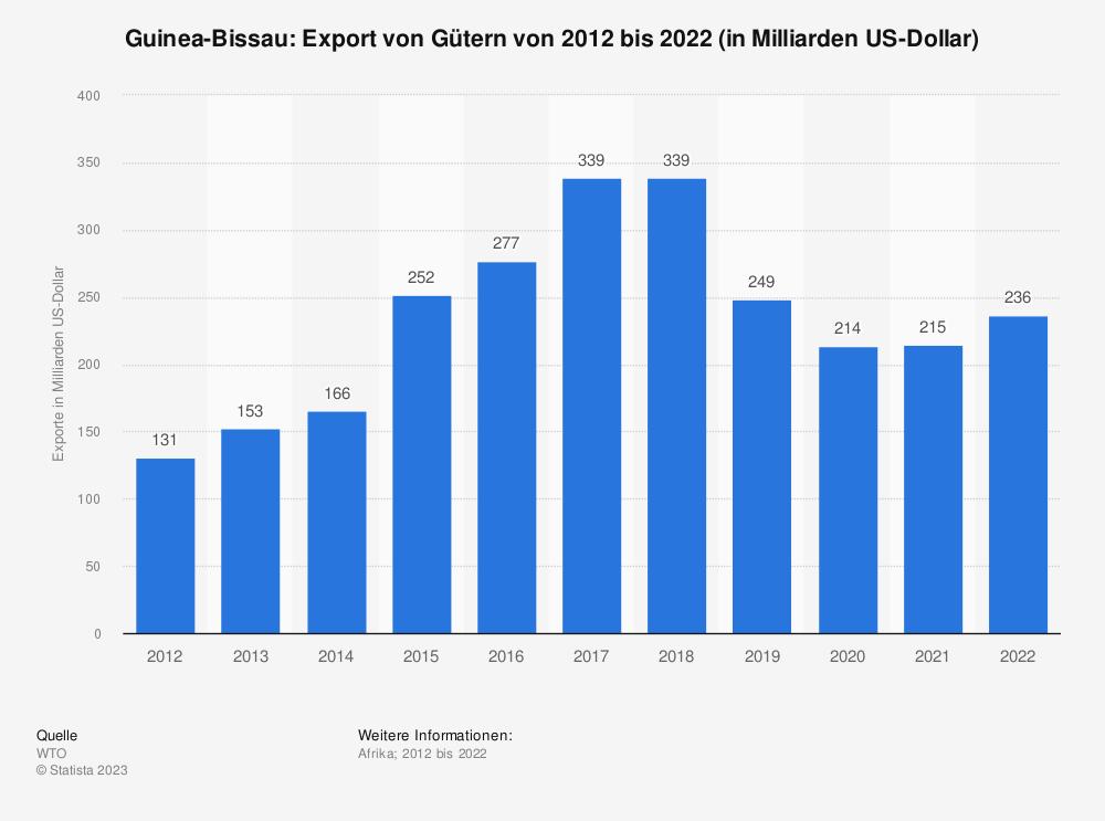 Statistik: Guinea-Bissau: Export von Gütern von 2008 bis 2018 (in Milliarden US-Dollar) | Statista
