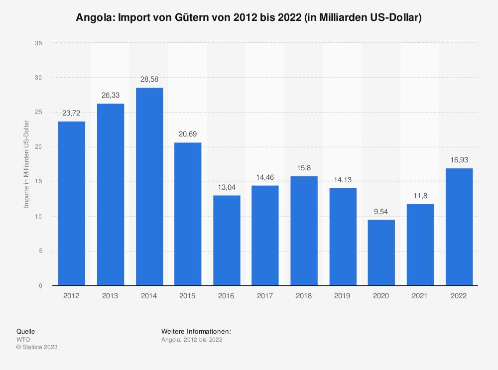 Statistik: Angola: Import von Gütern von 2009 bis 2019 (in Milliarden US-Dollar) | Statista