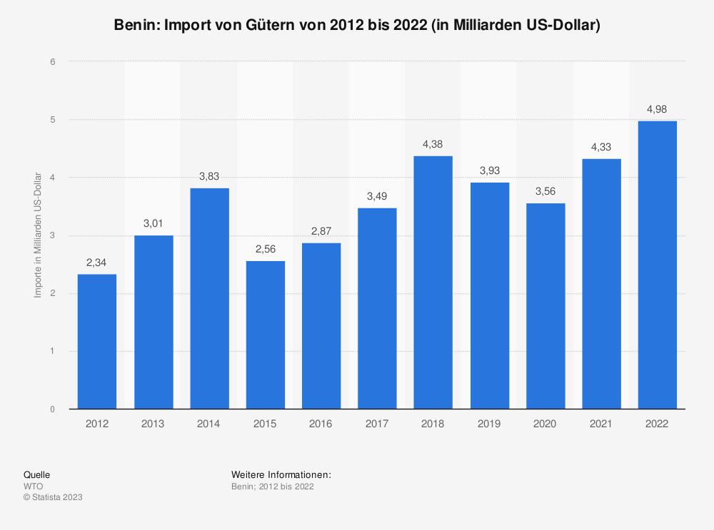 Statistik: Benin: Import von Gütern von 2008 bis 2018 (in Milliarden US-Dollar) | Statista
