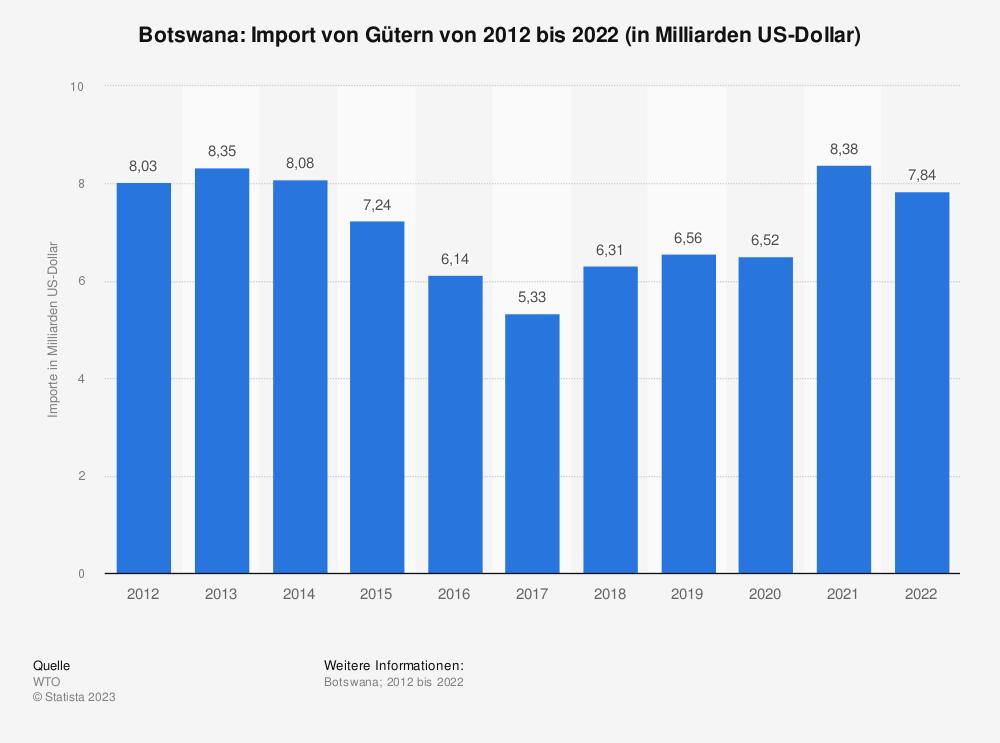Statistik: Botswana: Import von Gütern von 2008 bis 2018 (in Milliarden US-Dollar) | Statista