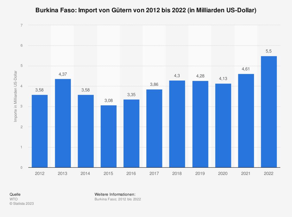 Statistik: Burkina Faso: Import von Gütern von 2009 bis 2019 (in Milliarden US-Dollar) | Statista