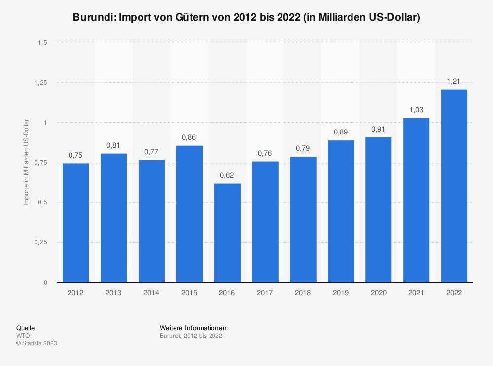 Statistik: Burundi: Import von Gütern von 2007 bis 2017 (in Milliarden US-Dollar) | Statista