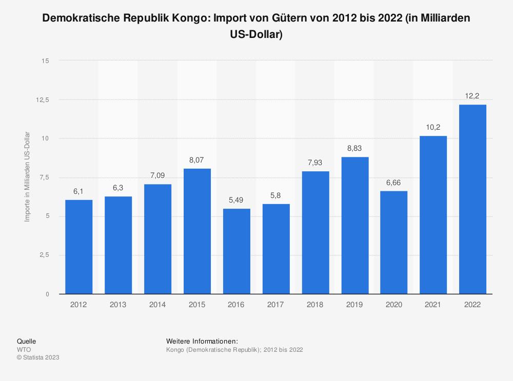 Statistik: Demokratische Republik Kongo: Import von Gütern von 2009 bis 2019 (in Milliarden US-Dollar) | Statista