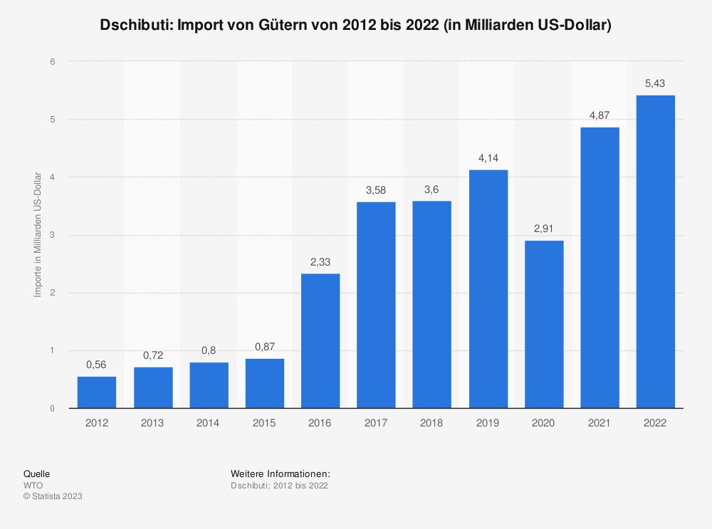 Statistik: Dschibuti: Import von Gütern von 2009 bis 2019 (in Milliarden US-Dollar) | Statista
