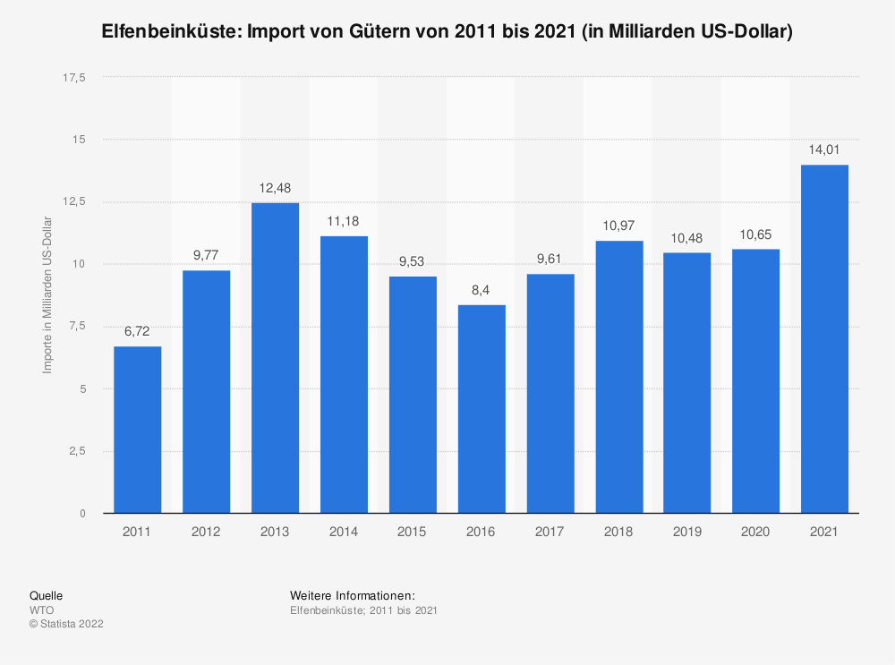 Statistik: Elfenbeinküste: Import von Gütern von 2009 bis 2019 (in Milliarden US-Dollar) | Statista
