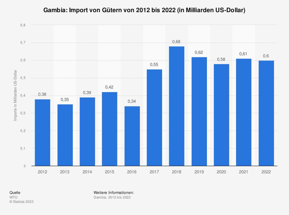 Statistik: Gambia: Import von Gütern von 2008 bis 2018 (in Milliarden US-Dollar) | Statista