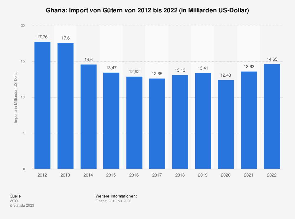 Statistik: Ghana: Import von Gütern von 2008 bis 2018 (in Milliarden US-Dollar) | Statista