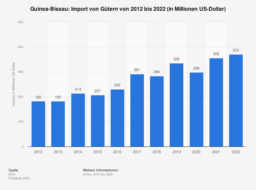 Statistik: Guinea-Bissau: Import von Gütern von 2008 bis 2018 (in Milliarden US-Dollar) | Statista