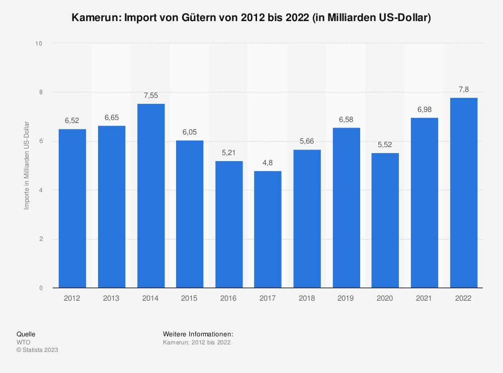 Statistik: Kamerun: Import von Gütern von 2008 bis 2018 (in Milliarden US-Dollar) | Statista