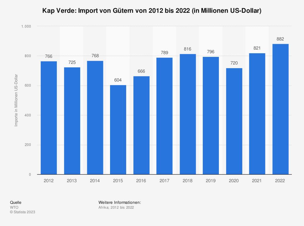 Statistik: Kap Verde: Import von Gütern von 2007 bis 2017 (in Milliarden US-Dollar) | Statista