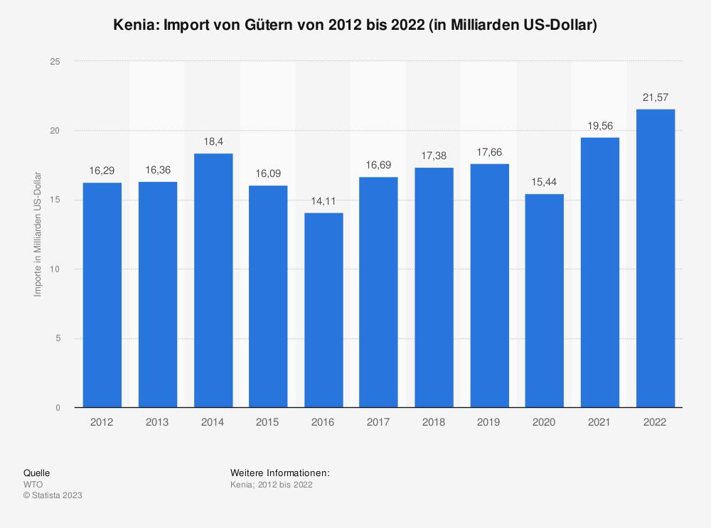 Statistik: Kenia: Import von Gütern von 2008 bis 2018 (in Milliarden US-Dollar) | Statista