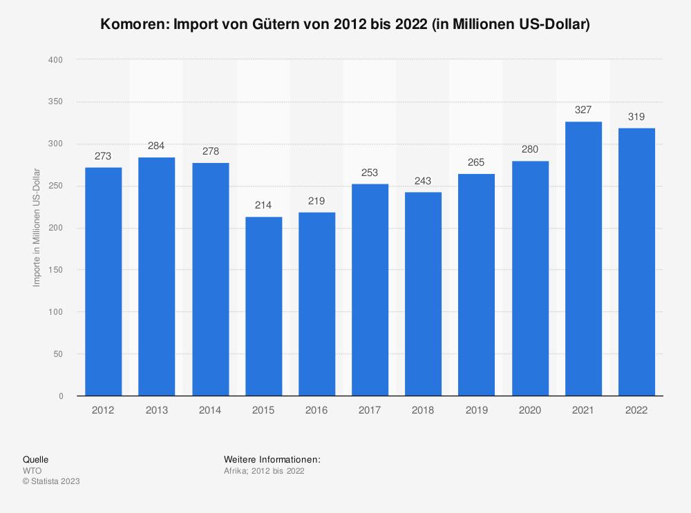 Statistik: Komoren: Import von Gütern von 2008 bis 2018 (in Milliarden US-Dollar) | Statista