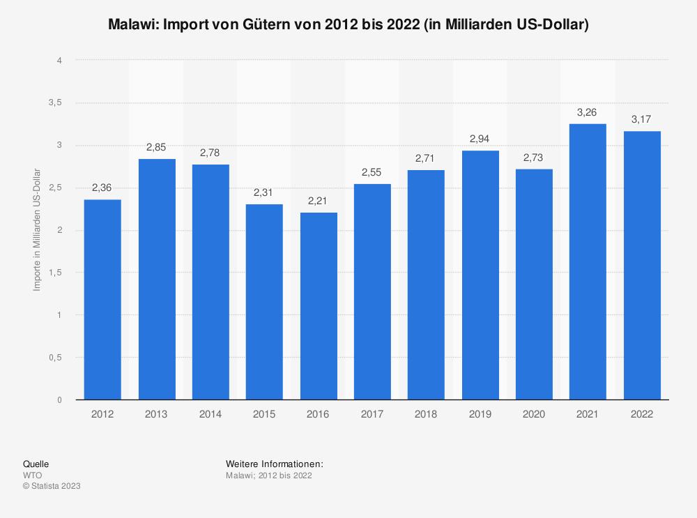 Statistik: Malawi: Import von Gütern von 2008 bis 2018 (in Milliarden US-Dollar) | Statista