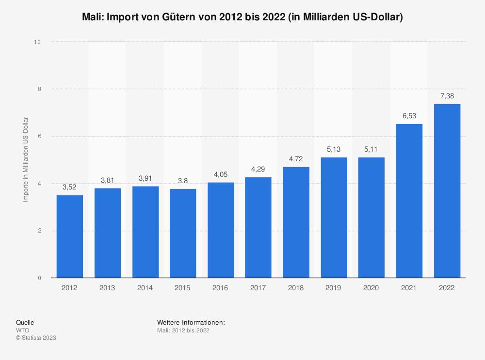 Statistik: Mali: Import von Gütern von 2008 bis 2018 (in Milliarden US-Dollar) | Statista