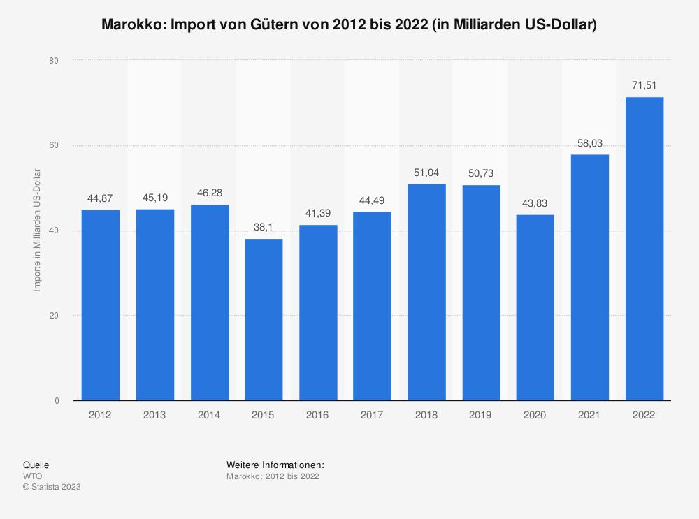 Statistik: Marokko: Import von Gütern von 2008 bis 2018 (in Milliarden US-Dollar) | Statista