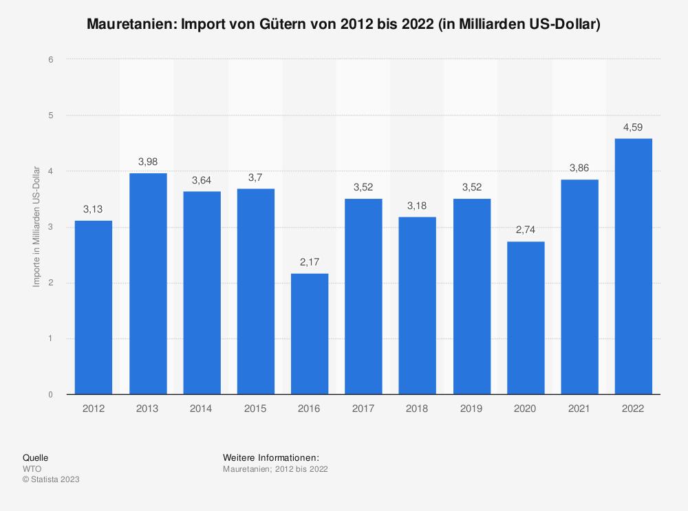 Statistik: Mauretanien: Import von Gütern von 2007 bis 2017 (in Milliarden US-Dollar) | Statista