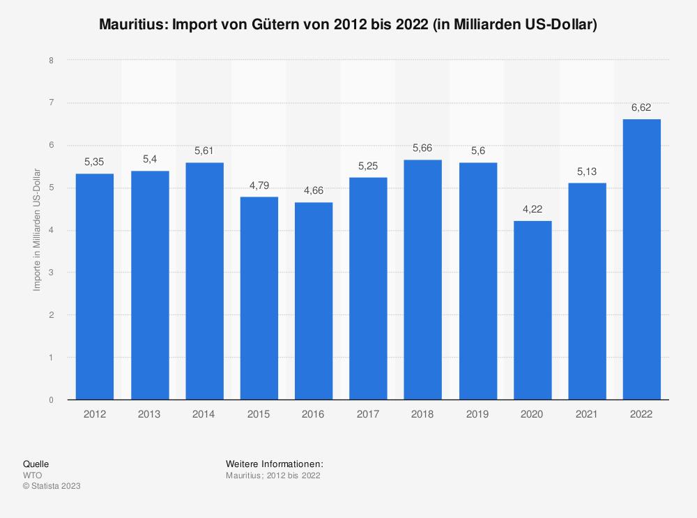Statistik: Mauritius: Import von Gütern von 2008 bis 2018 (in Milliarden US-Dollar) | Statista