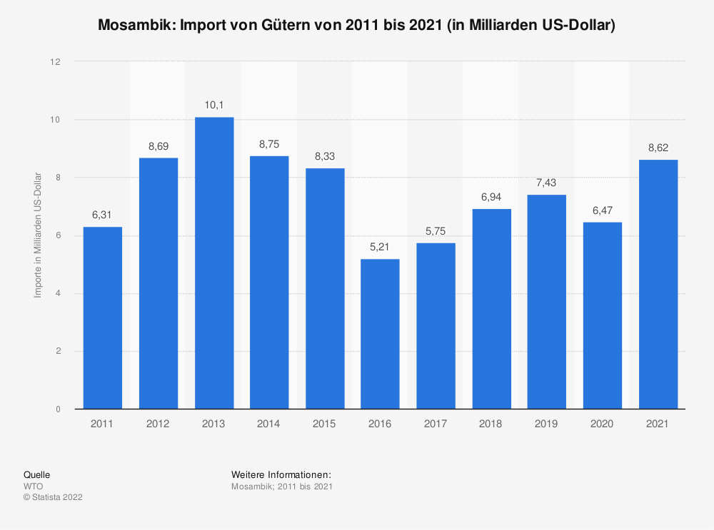 Statistik: Mosambik: Import von Gütern von 2008 bis 2018 (in Milliarden US-Dollar) | Statista